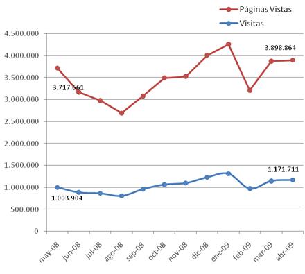 Estadísticas mayo 2008 | abril 2009